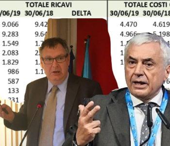 Telatin (Uilca): In aumento gli utili delle banche