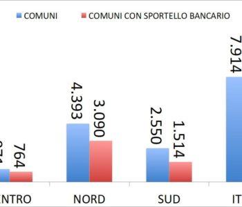 Sportelli bancari Sicilia: un quarto dei Comuni non ne ha uno